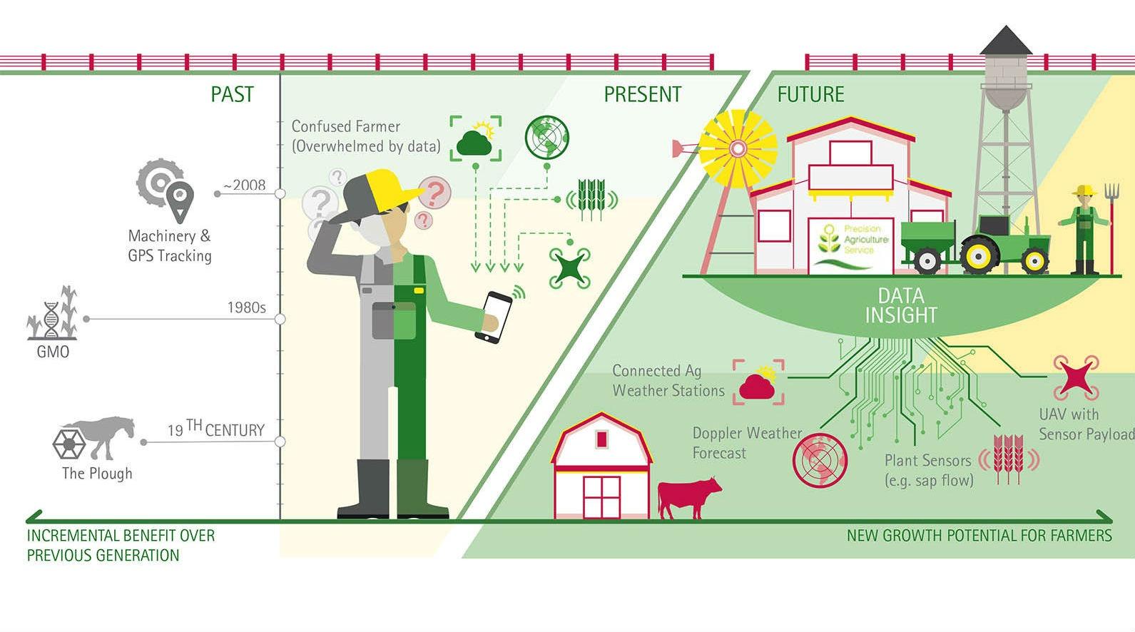 L'impatto della Smart Agriculture sull'economia mondiale