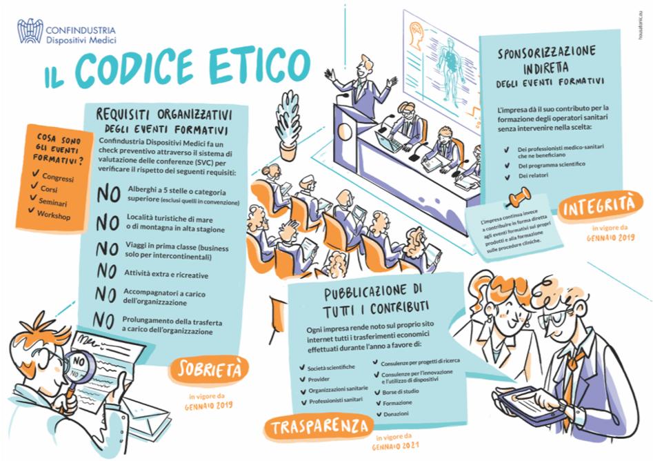 codice etico e dispositivi medici